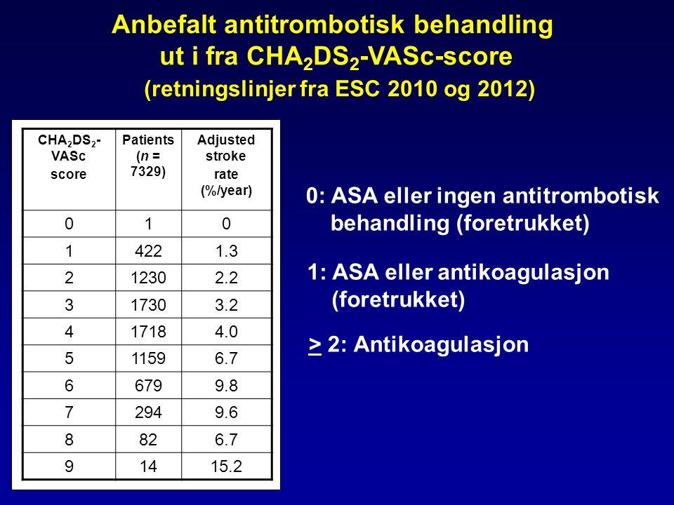 Anbefalt antitrombotisk behandling ut i fra CHA2DS2-VASc-score
