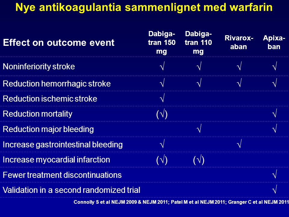 Nye antikoagulantia sammenlignet med warfarin