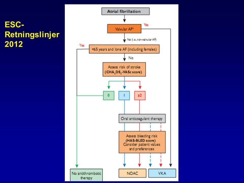 ESC- Retningslinjer 2012