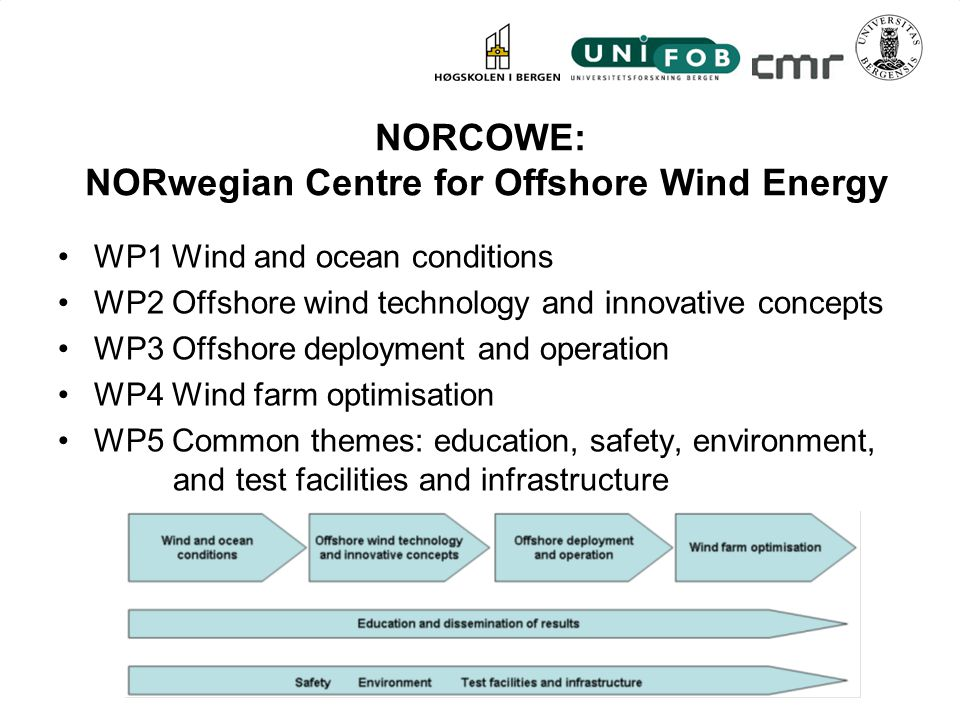 NORCOWE: NORwegian Centre for Offshore Wind Energy