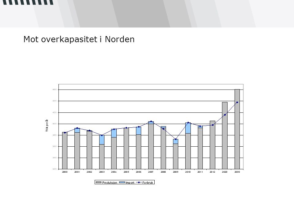 Mot overkapasitet i Norden