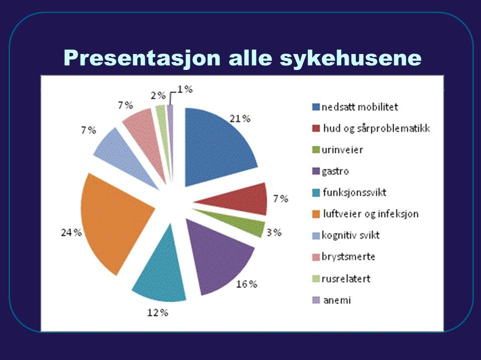 Presentasjon alle sykehusene