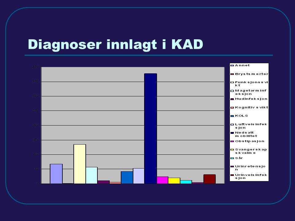 Diagnoser innlagt i KAD