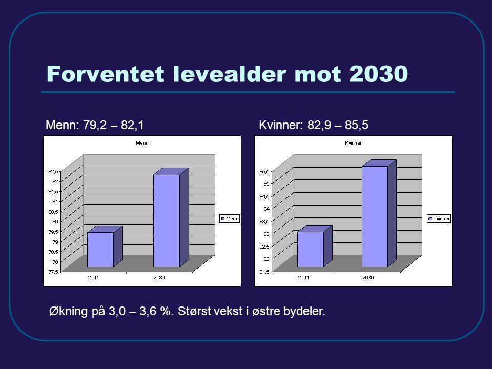 Forventet levealder mot 2030