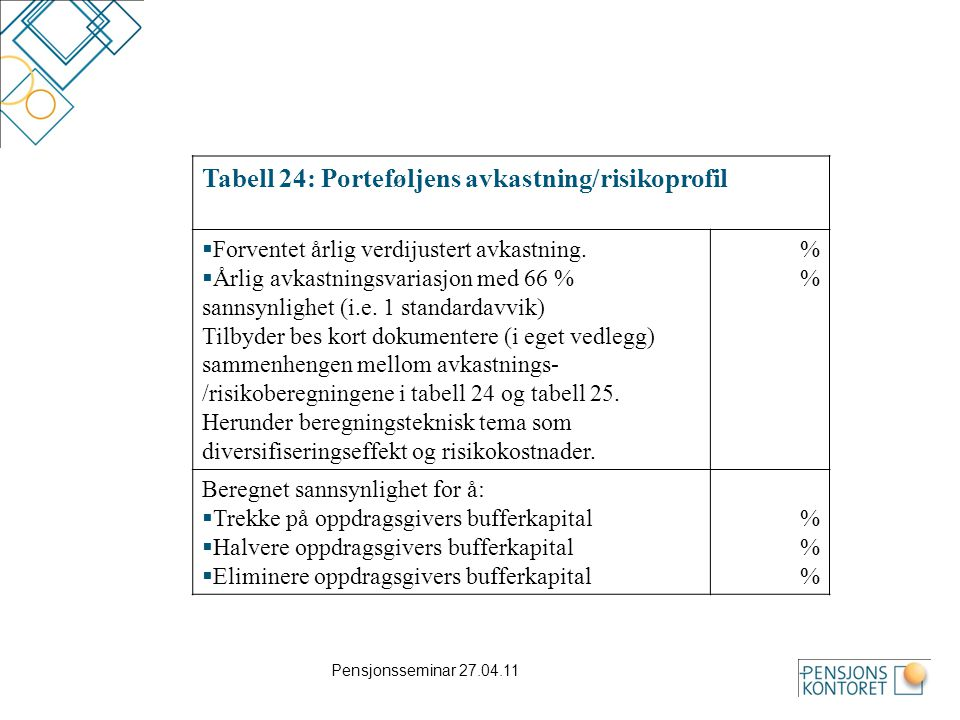 Tabell 24: Porteføljens avkastning/risikoprofil