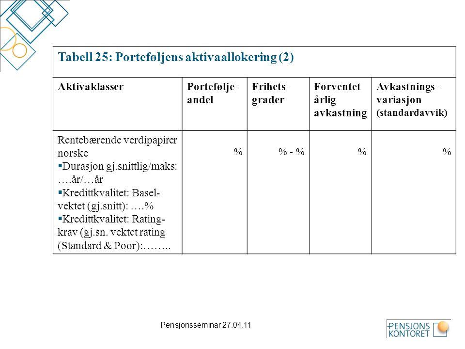 Tabell 25: Porteføljens aktivaallokering (2)