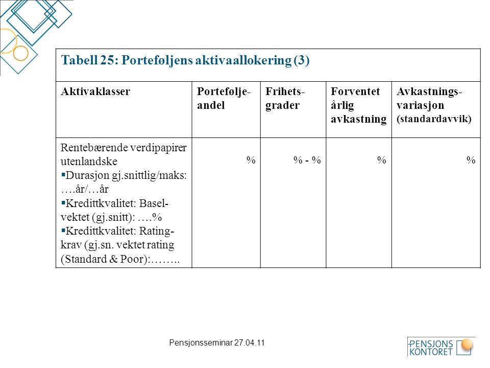 Tabell 25: Porteføljens aktivaallokering (3)