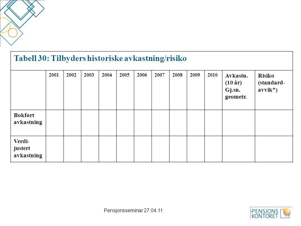 Tabell 30: Tilbyders historiske avkastning/risiko