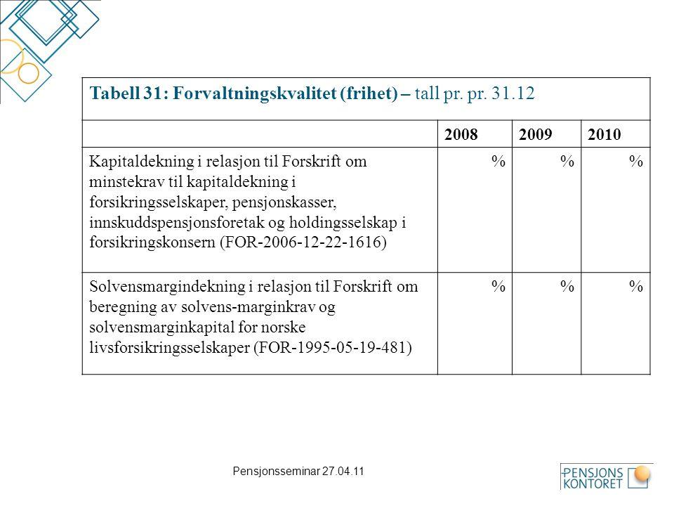 Tabell 31: Forvaltningskvalitet (frihet) – tall pr. pr. 31.12