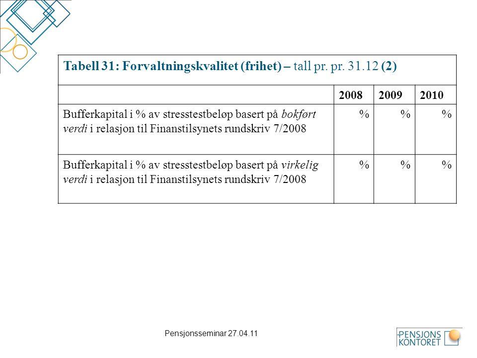 Tabell 31: Forvaltningskvalitet (frihet) – tall pr. pr. 31.12 (2)