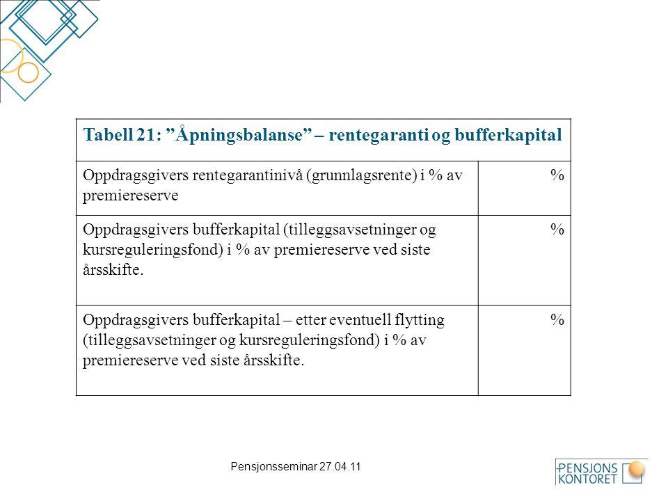 Tabell 21: Åpningsbalanse – rentegaranti og bufferkapital