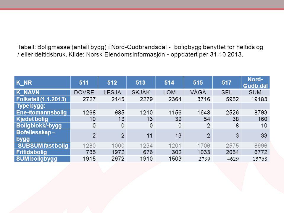 Tabell: Boligmasse (antall bygg) i Nord-Gudbrandsdal - boligbygg benyttet for heltids og / eller deltidsbruk. Kilde: Norsk Eiendomsinformasjon - oppdatert per 31.10 2013.