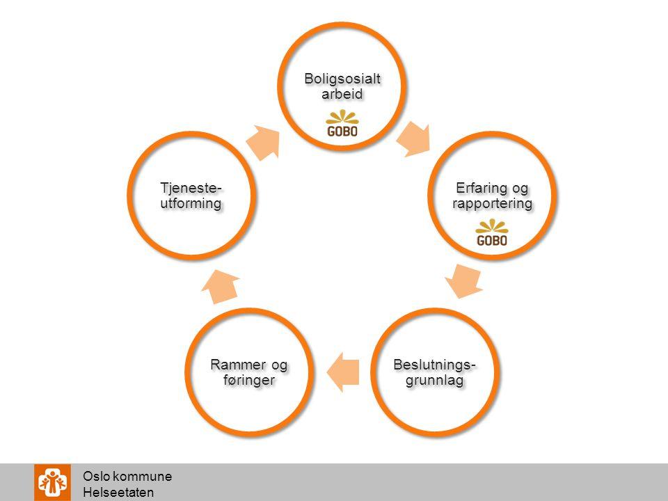 Erfaring og rapportering Beslutnings-grunnlag Rammer og føringer