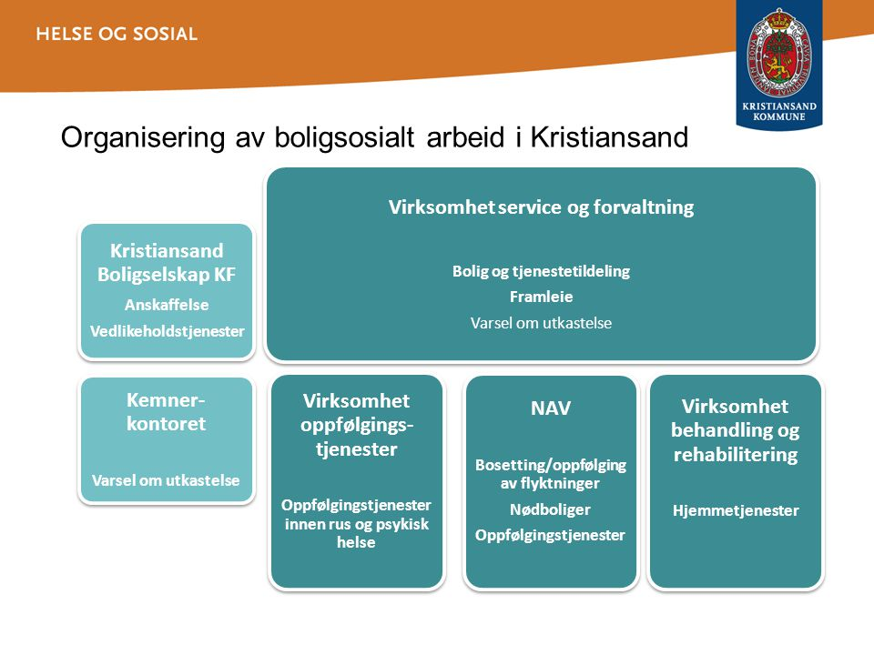 Organisering av boligsosialt arbeid i Kristiansand