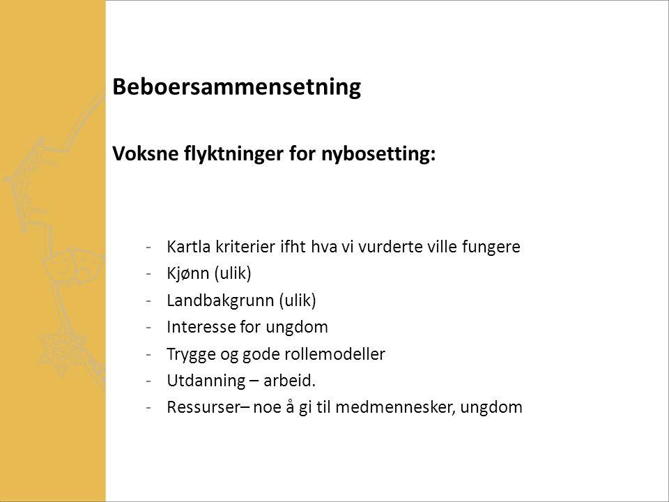 Beboersammensetning Voksne flyktninger for nybosetting: