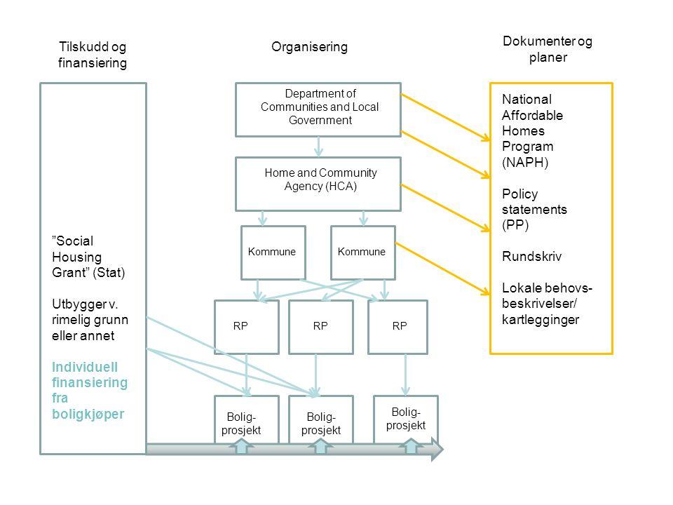 Tilskudd og finansiering Organisering