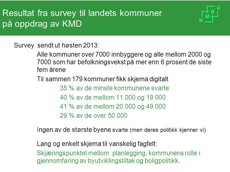 Resultat fra survey til landets kommuner på oppdrag av KMD