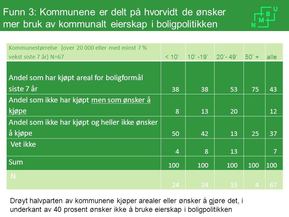 Funn 3: Kommunene er delt på hvorvidt de ønsker mer bruk av kommunalt eierskap i boligpolitikken