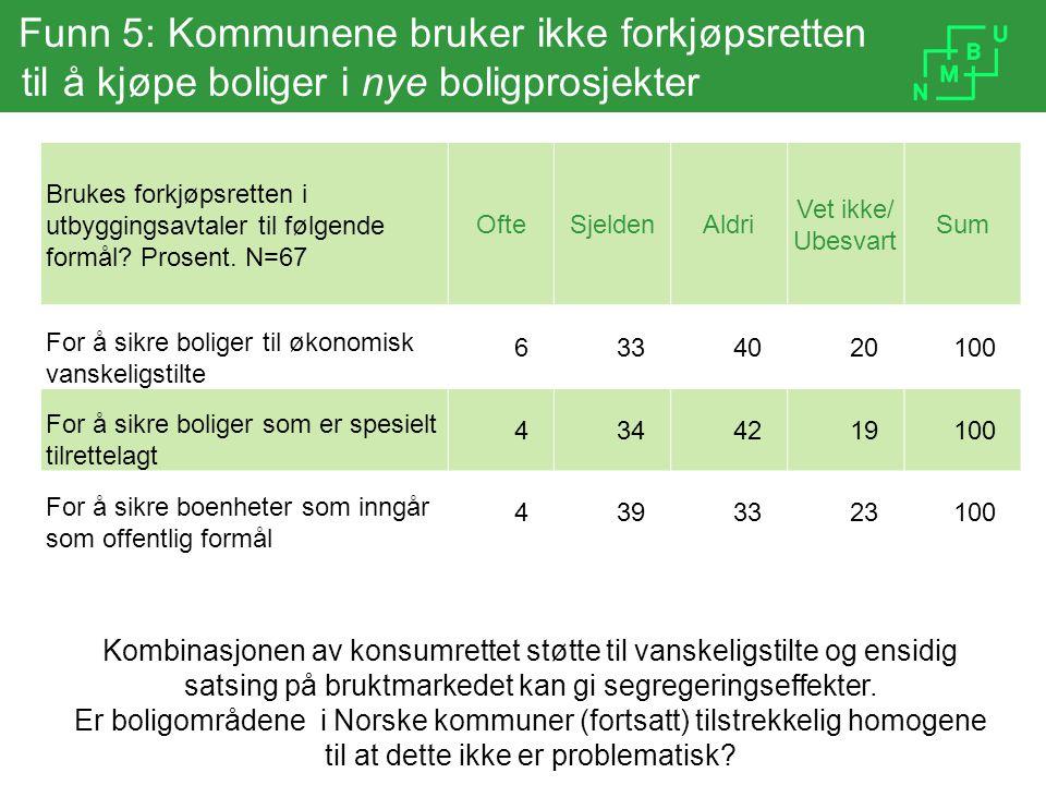 Funn 5: Kommunene bruker ikke forkjøpsretten til å kjøpe boliger i nye boligprosjekter