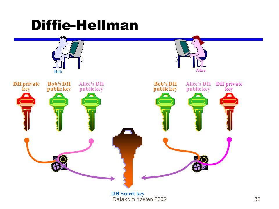 Diffie-Hellman DH private key Bob's DH public key Alice's DH