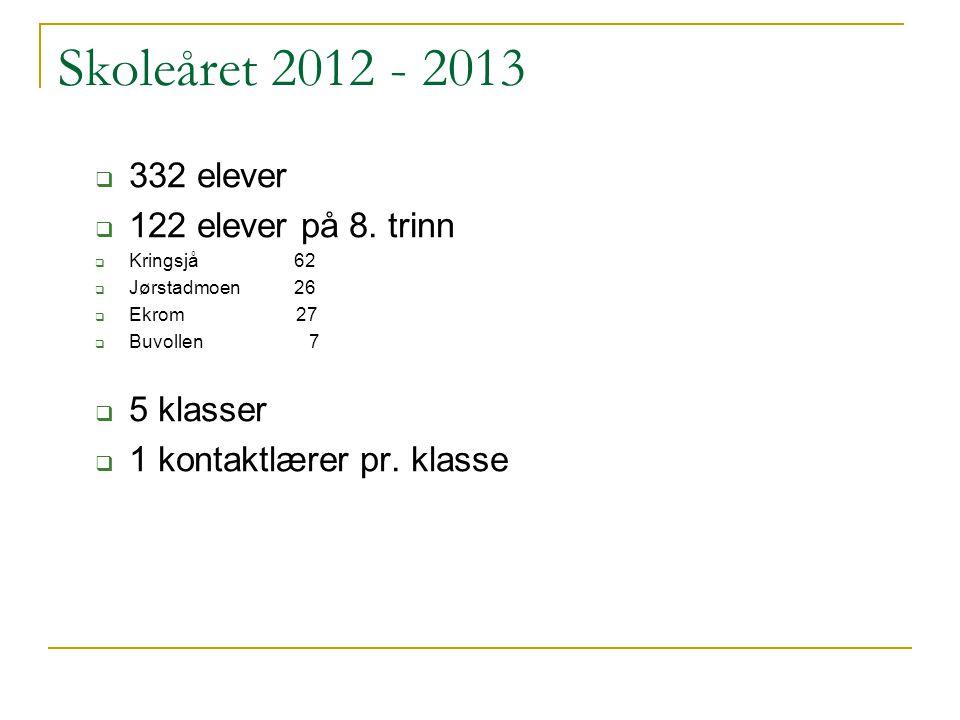 Skoleåret 2012 - 2013 332 elever 122 elever på 8. trinn 5 klasser