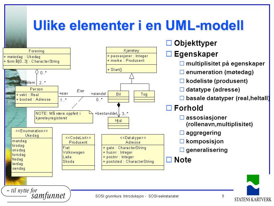 Ulike elementer i en UML-modell