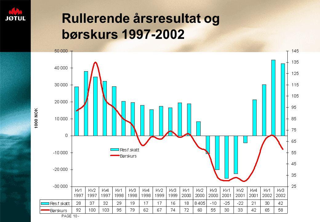 Rullerende årsresultat og børskurs 1997-2002
