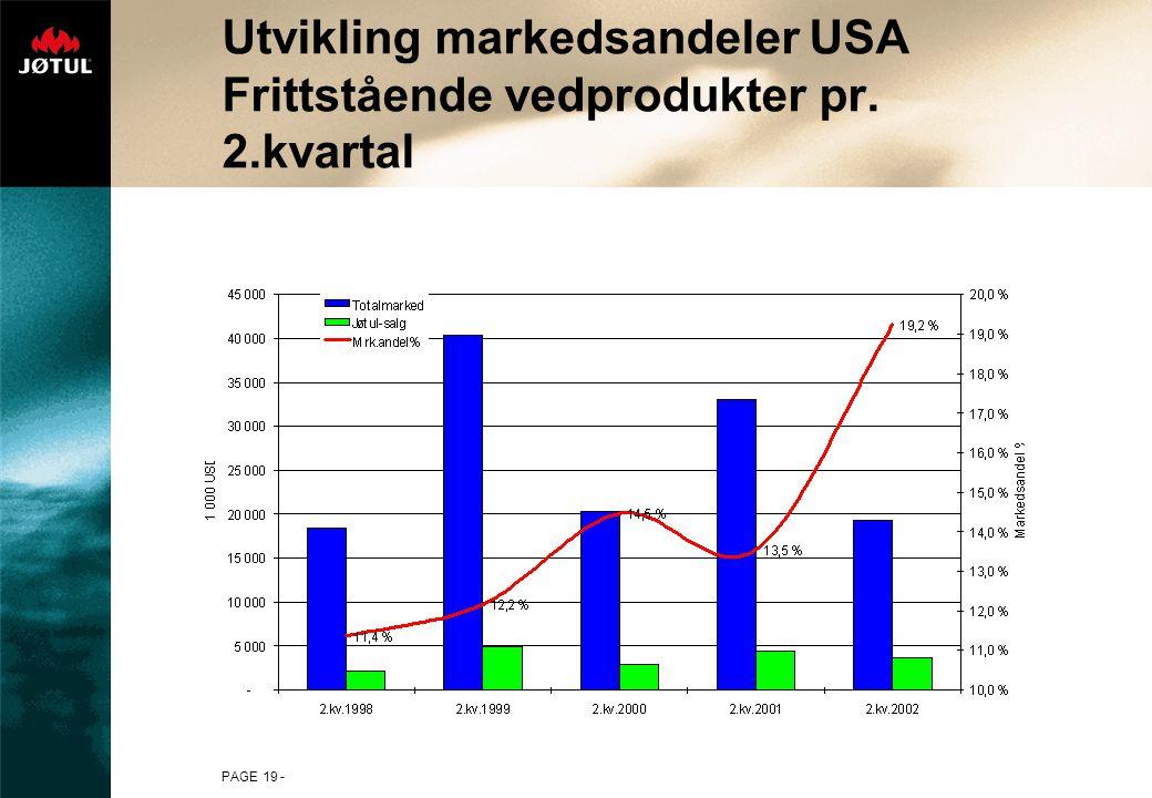 Utvikling markedsandeler USA Frittstående vedprodukter pr. 2.kvartal