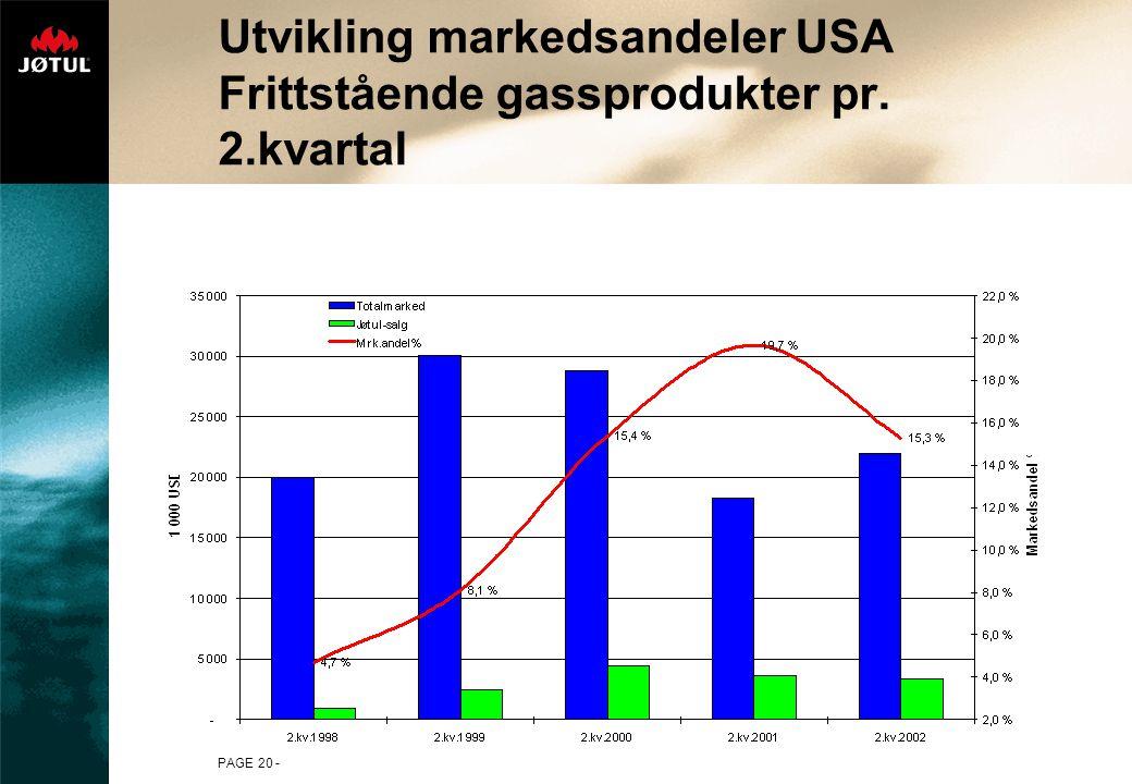 Utvikling markedsandeler USA Frittstående gassprodukter pr. 2.kvartal