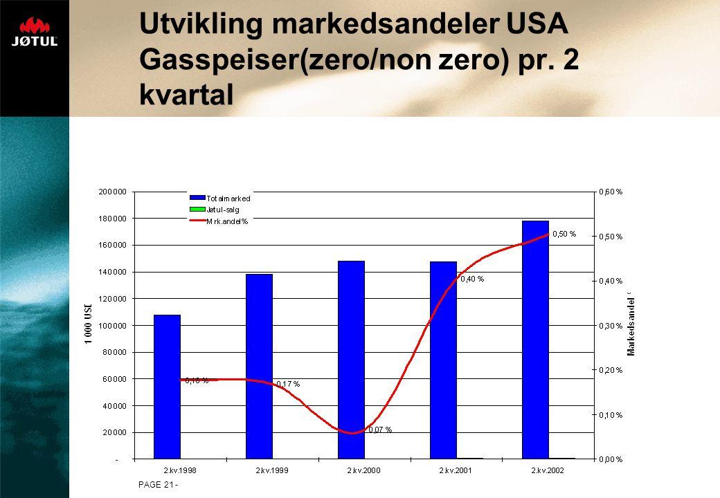 Utvikling markedsandeler USA Gasspeiser(zero/non zero) pr. 2 kvartal