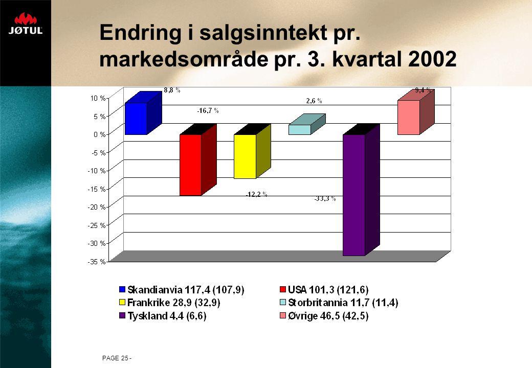 Endring i salgsinntekt pr. markedsområde pr. 3. kvartal 2002