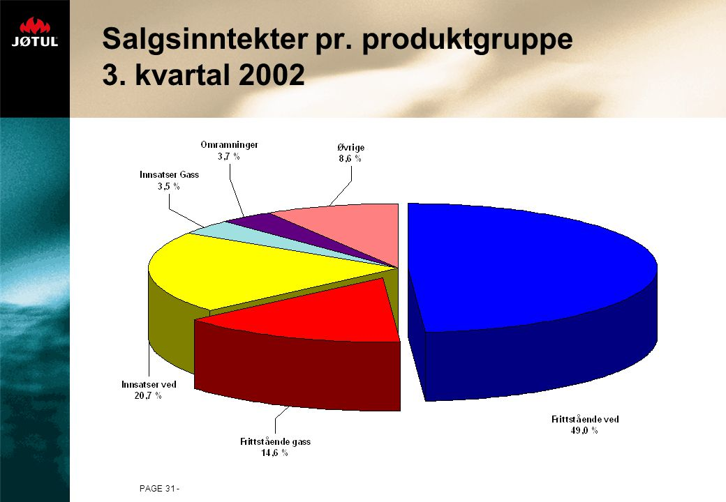 Salgsinntekter pr. produktgruppe 3. kvartal 2002