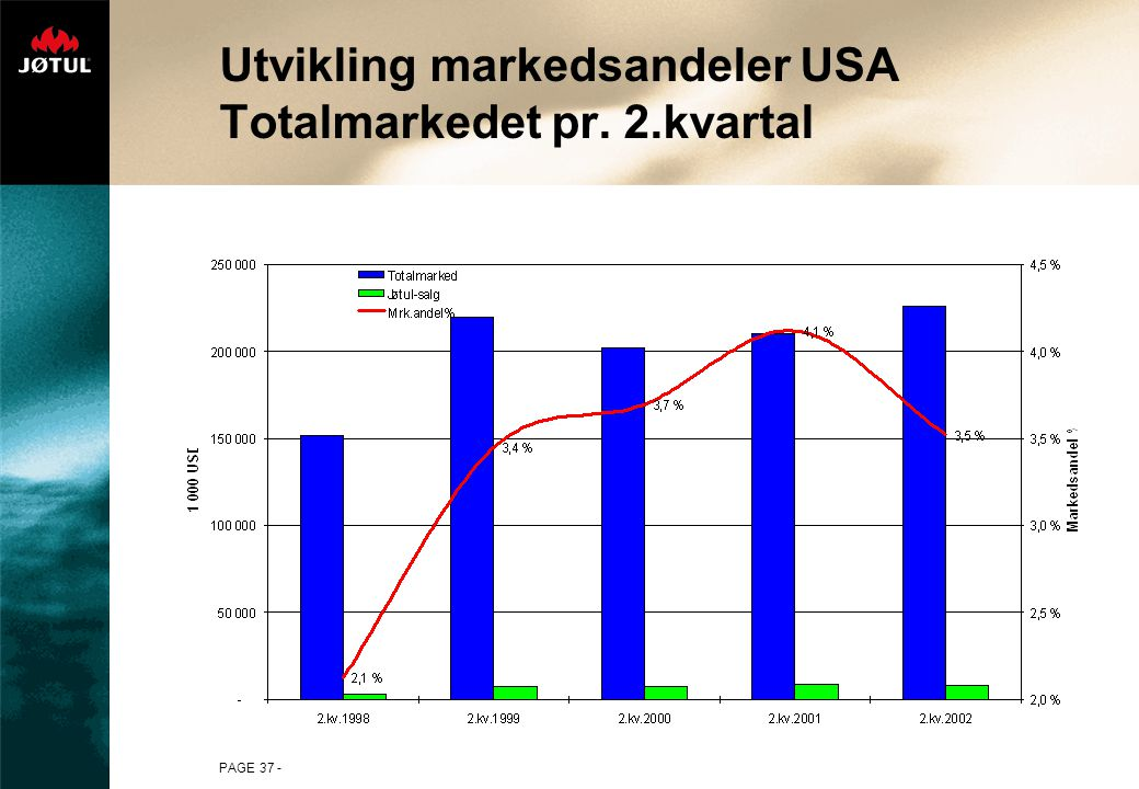 Utvikling markedsandeler USA Totalmarkedet pr. 2.kvartal