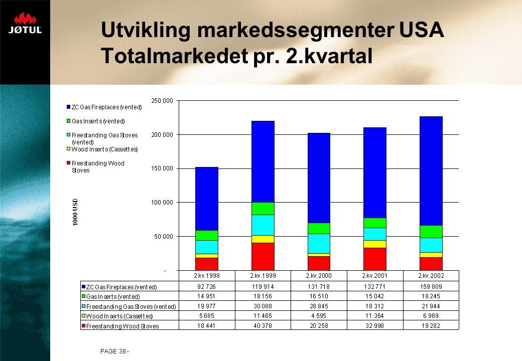 Utvikling markedssegmenter USA Totalmarkedet pr. 2.kvartal