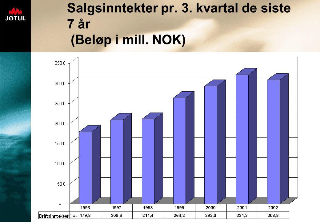 Salgsinntekter pr. 3. kvartal de siste 7 år (Beløp i mill. NOK)