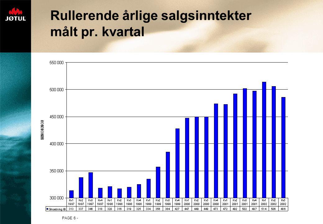 Rullerende årlige salgsinntekter målt pr. kvartal