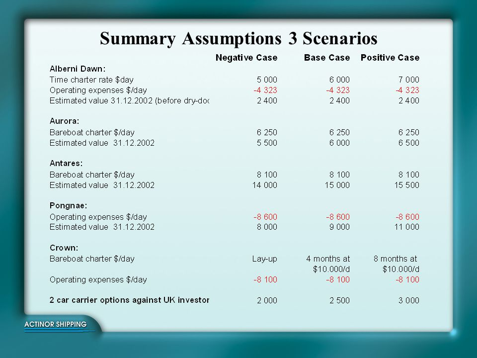 Summary Assumptions 3 Scenarios