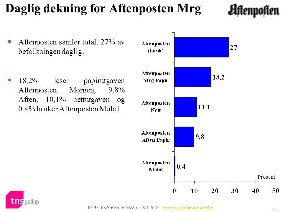 Daglig dekning for Aftenposten Mrg