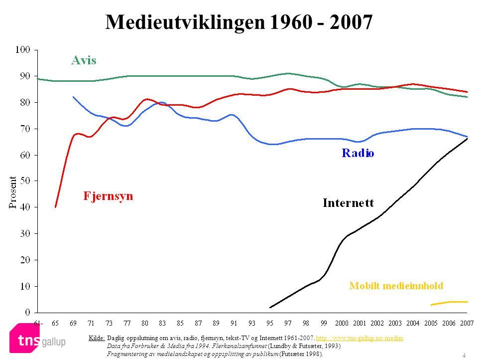Medieutviklingen 1960 - 2007 Kilde: Daglig oppslutning om avis, radio, fjernsyn, tekst-TV og Internett 1961-2007. http://www.tns-gallup.no/medier.