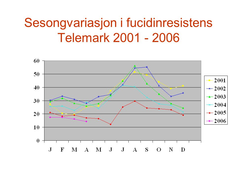 Sesongvariasjon i fucidinresistens Telemark 2001 - 2006
