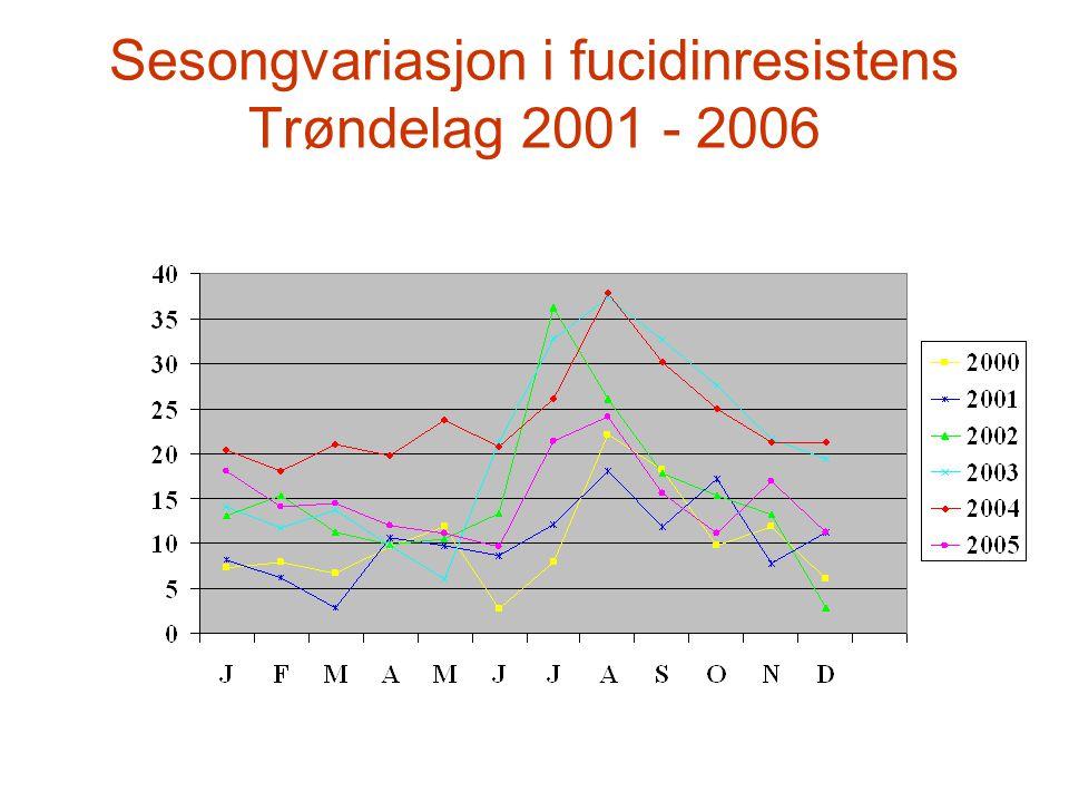 Sesongvariasjon i fucidinresistens Trøndelag 2001 - 2006