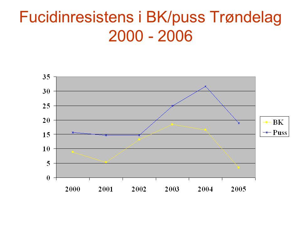 Fucidinresistens i BK/puss Trøndelag 2000 - 2006
