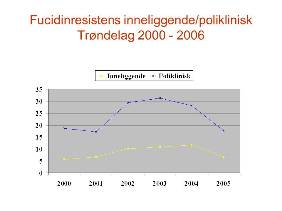 Fucidinresistens inneliggende/poliklinisk Trøndelag 2000 - 2006