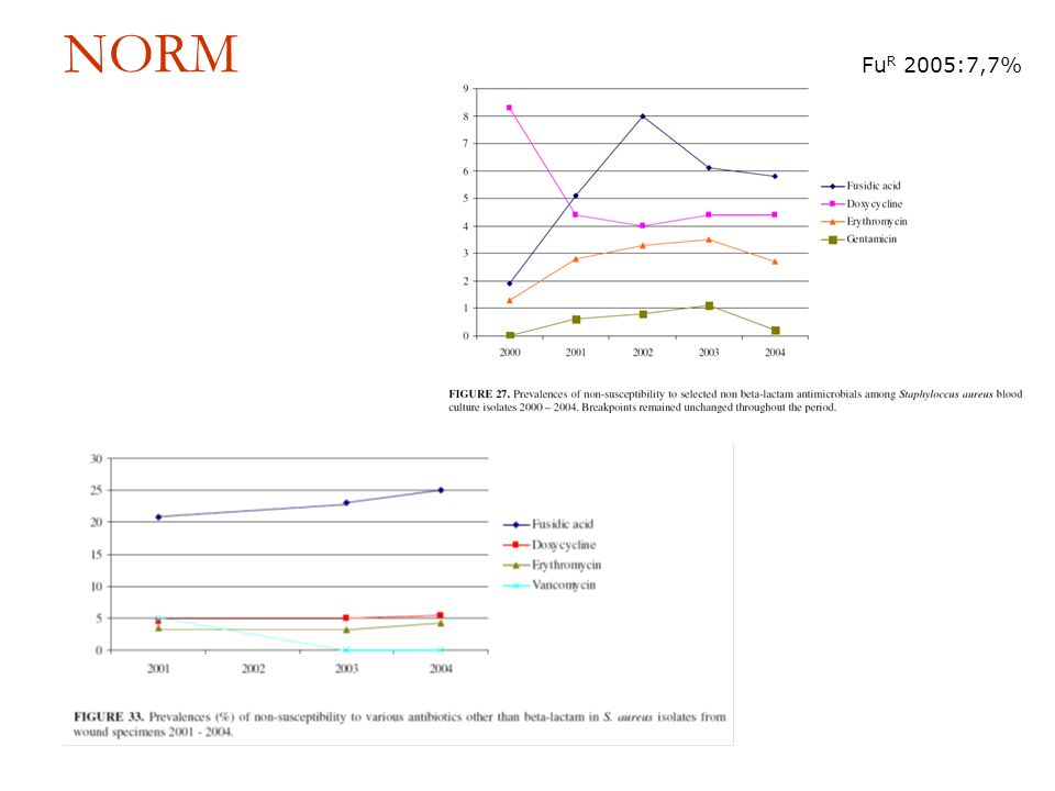 NORM FuR 2005:7,7% Ikke S.aureus i sårsekret i 2005. BK høyere enn de 2 siste år.
