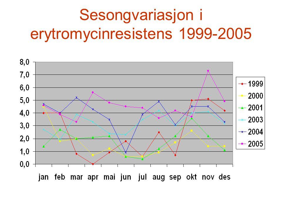 Sesongvariasjon i erytromycinresistens 1999-2005