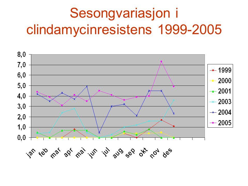 Sesongvariasjon i clindamycinresistens 1999-2005