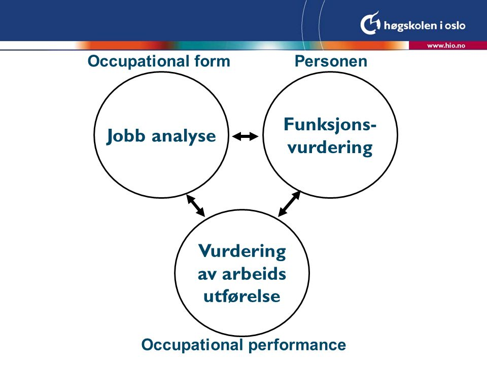 Jobb analyse Funksjons- vurdering Vurdering av arbeids utførelse