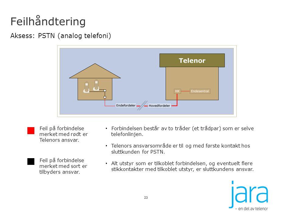 Feilhåndtering Aksess: PSTN (analog telefoni)