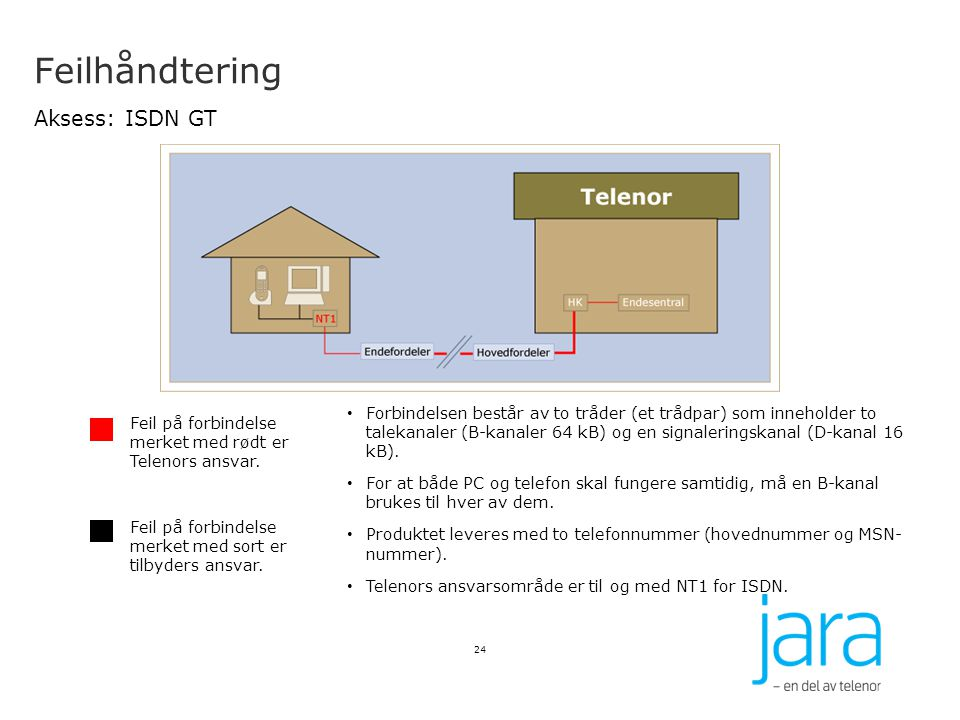 Feilhåndtering Aksess: ISDN GT