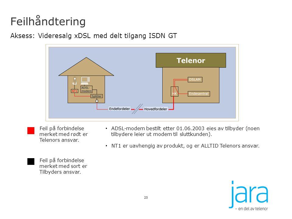 Feilhåndtering Aksess: Videresalg xDSL med delt tilgang ISDN GT
